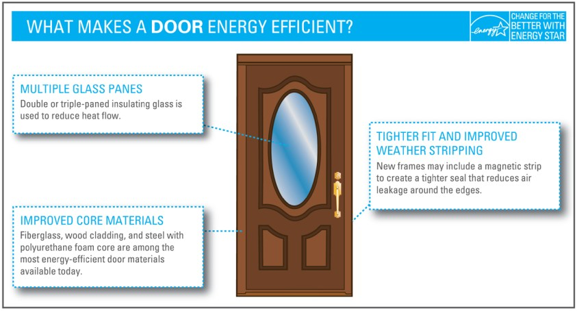 door-energy-efficiency